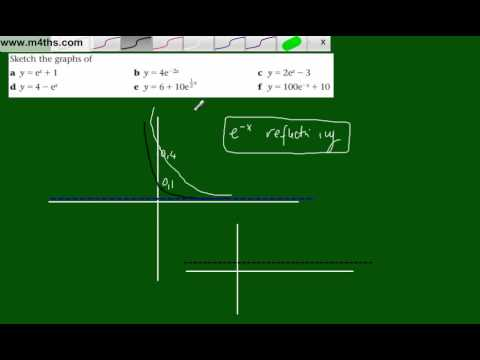 Transforming graphs (1) The exponential function e^x (combined transformations)