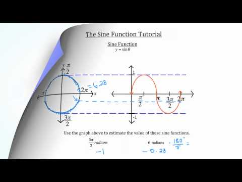 Sine and Cosine- Graphing