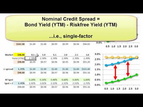 Z-spread (versus bond's nominal credit spread)