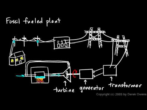 Physics 13.5.1a - Power Generation