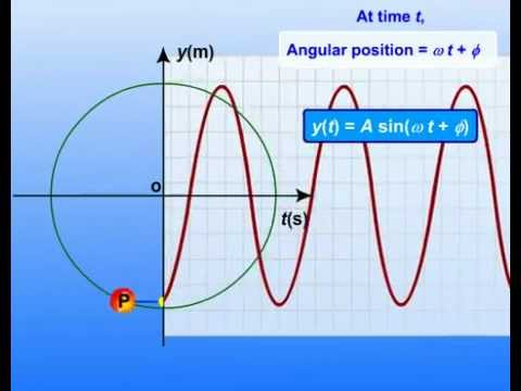 Uniform Circular Motion - Motion in a Plane - Class XI Science - Physics Part I (Meritnation.com)