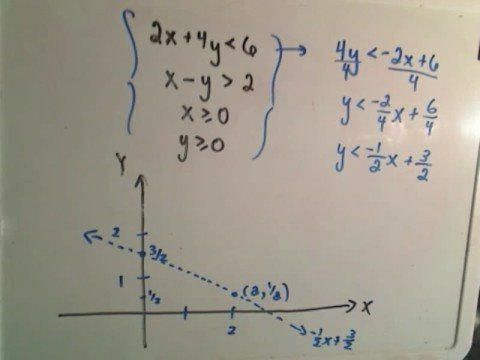 Graphing Systems of Linear Inequalities - Example 2