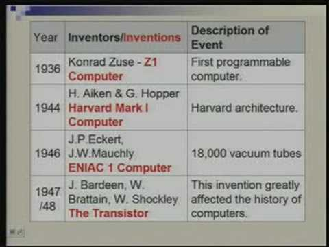 Lecture -2 History of Computers