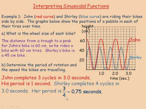 Interpreting Sinusoidal Functions
