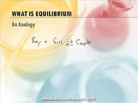 AP Chemistry Equilibrium Part 1