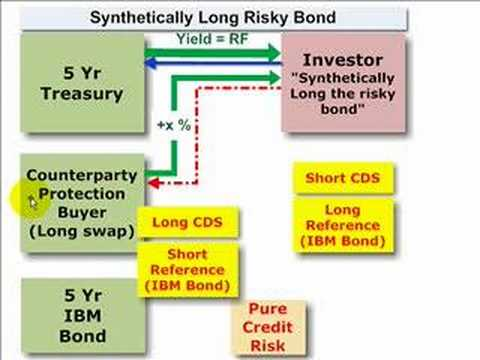 Synthetically Long Position with Credit Default Swap (CDS)