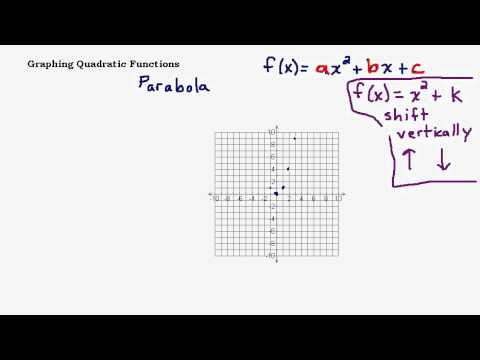 Graphing Quadratic Functions Part 1 - Shifting Parabolas