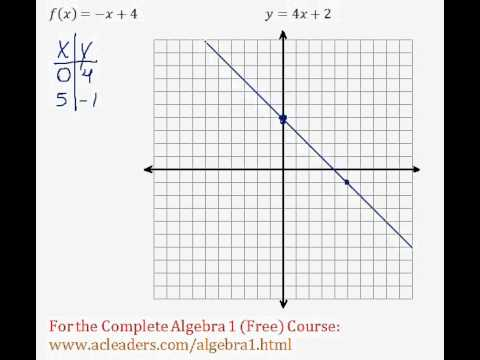 (Algebra 1) Functions - Graphing Linear Functions Question #2