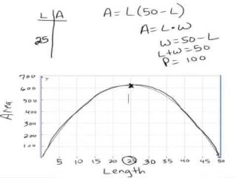 Max of parabola in a graph