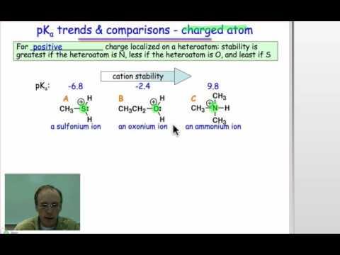 Acidity, Hybridization, and Atom Type