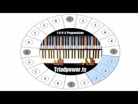 Chord Progression wheel - Musical Cycles
