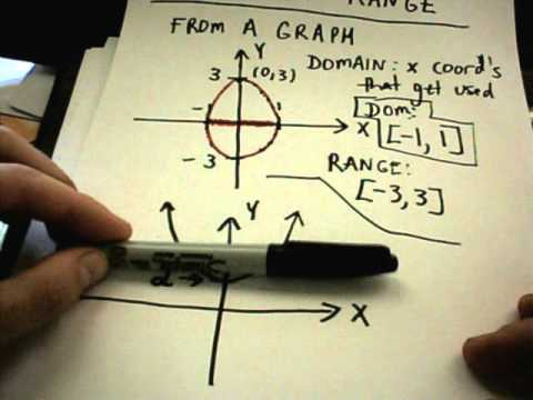 Domain and Range - Basic Idea - Two Graph Examples