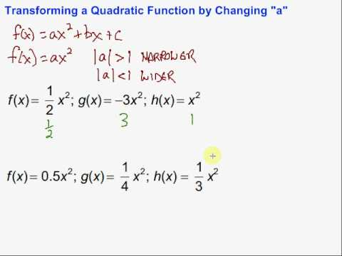 "Transforming a Quadratic Function by Changing ""a"""