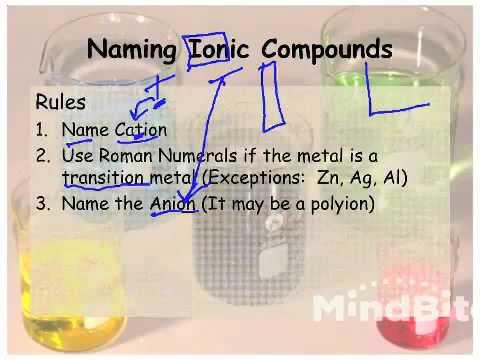 AP Chemistry-Naming & Balancing