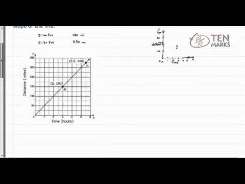 Applications of Slope