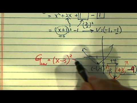 *Quick Way to Graph Quadratic Equation: Translation Method