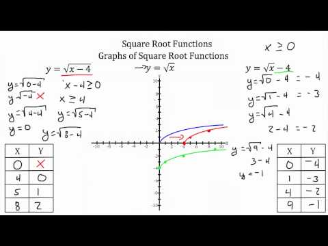 Functions- Square Root Functions PT 2