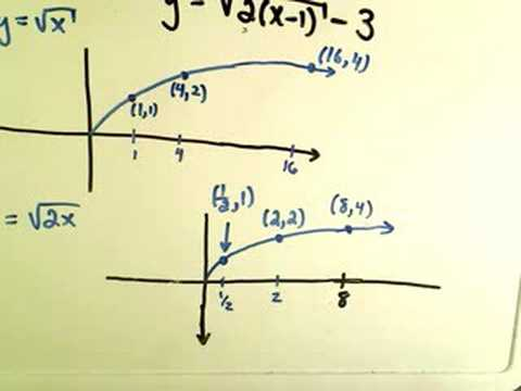 Graphing Using Graph Transformations - Example 2.