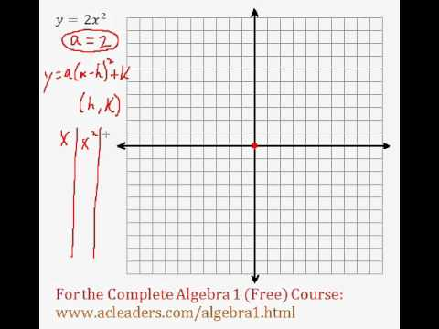 (Algebra 1) Quadratics - Graphing Quadratic Functions