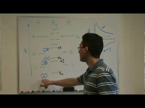 Molecular Orbital Diagram 1a