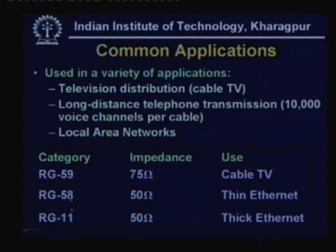 Lecture - 5 Guided Transmission Media