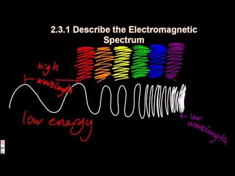 2.3.1 Electromagnetic Spectrum  IB Chemistry