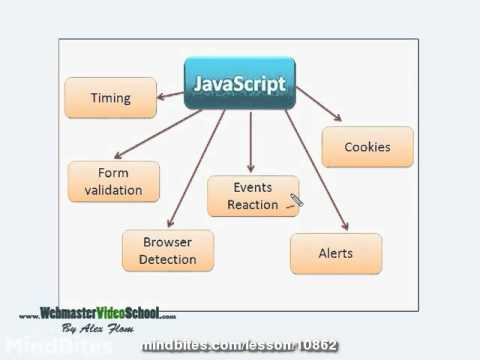 Webmaster: 51 JavaScript introduction