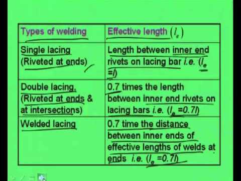 Mod-5 Lec-6 Lacing for Built Up Compression Member