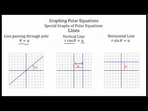 Polar Equations -- Graphing