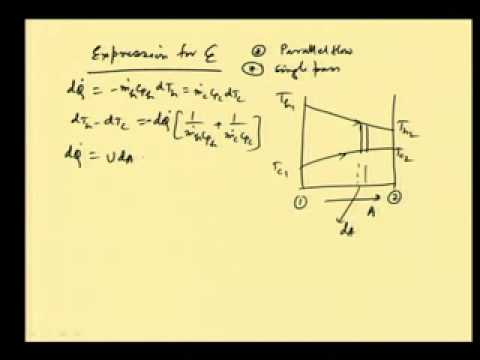 Mod-07 Lec-31 Effectiveness-NTU, method of heat exchanger analysis