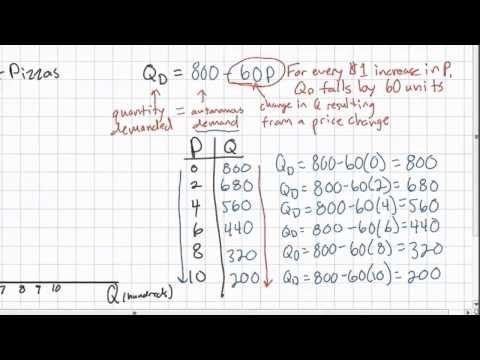 Introduction to Linear Demand Equations - HD