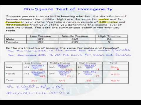 Example of a Chi-square Test of Homogeneity