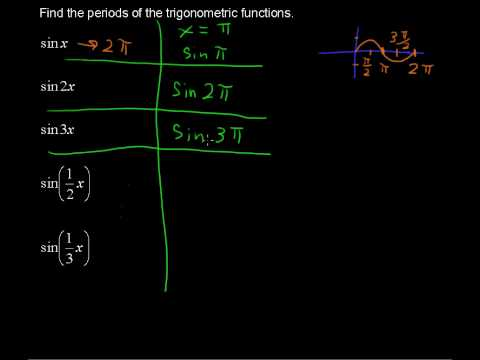 Period of a Trigonometric Function - Precalculus Tips