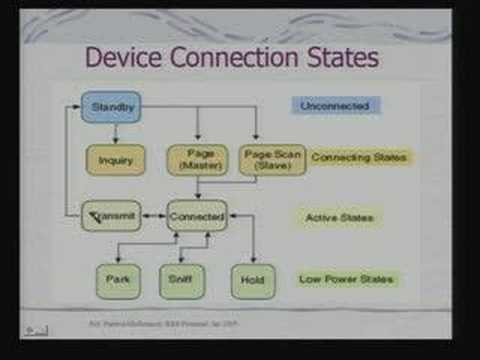 Lecture 26 - Network Embedded System III