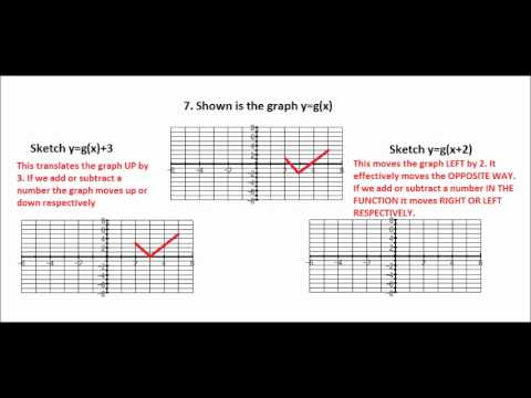 Exam Solution, Graph transformations - MEI core 1 January 2012 qu7