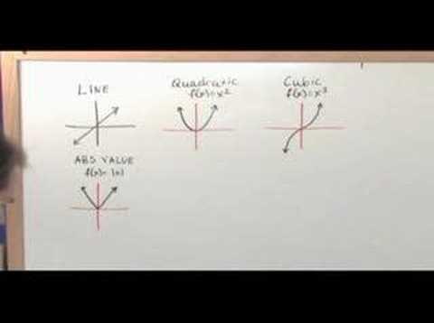 Adv Algebra (College Algebra) - Sample2 - Shifting Functions