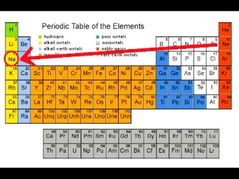 Chemistry Music Video 15: Elemental Funkiness
