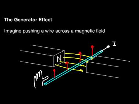 Physical Science 6.8d - The Generator Effect