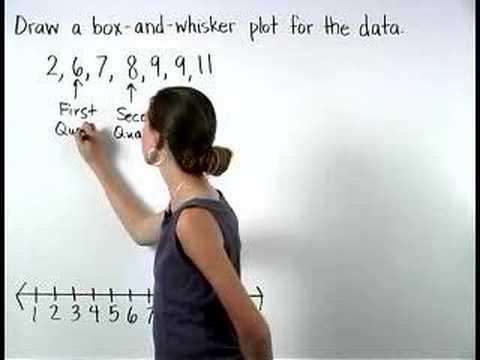 Box and Whisker Plots - YourTeacher.com - Pre Algebra Help