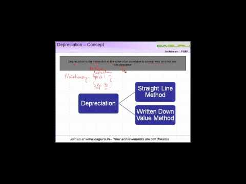 971.CA IPCC   PGBP   Depreciation concept