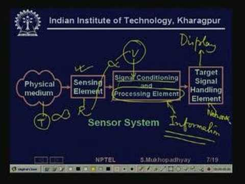 Lecture - 2 Architecture of Industrial Automation Systems