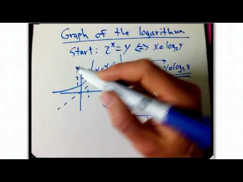 logarithm-graph-intro