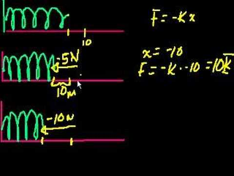 Intro to springs and Hooke's Law