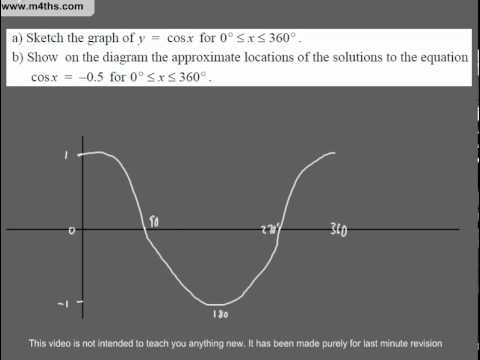 (Q17) A Star GCSE Revision Exam Style Questions (trig graphs (cosine and sine))