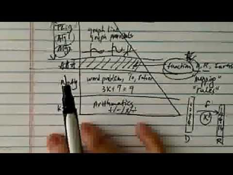 Domain, Range of f(x) and f^-1(x): Why It Matters (Part 1 of 3)