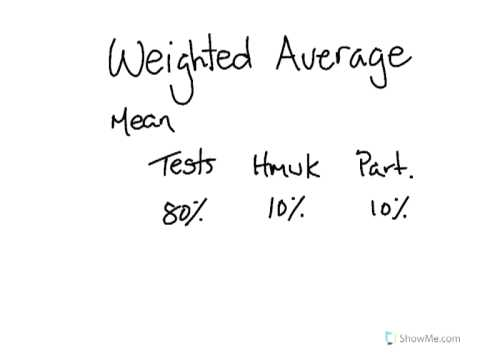 Learn about Weighted Average
