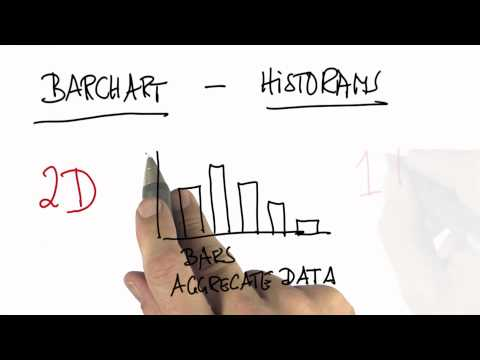 Summary - Intro to Statistics - Bar Charts - Udacity