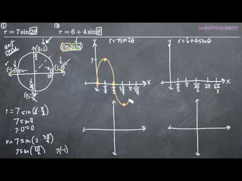 Sketching Polar Curves - 2 Examples