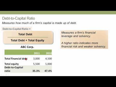 Solvency Ratios, CFA L1 (Financial Statements)