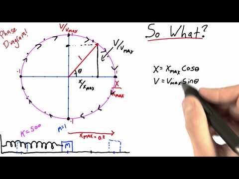 So What Solution - Intro to Physics - Simple Harmonic Motion - Udacity
